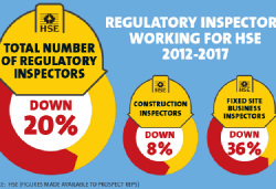 Regulatory inspectors working for HSE